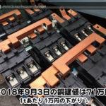 【銅建値情報 2018.9.3】1tあたり1万円下がりの71万円に改定⤵